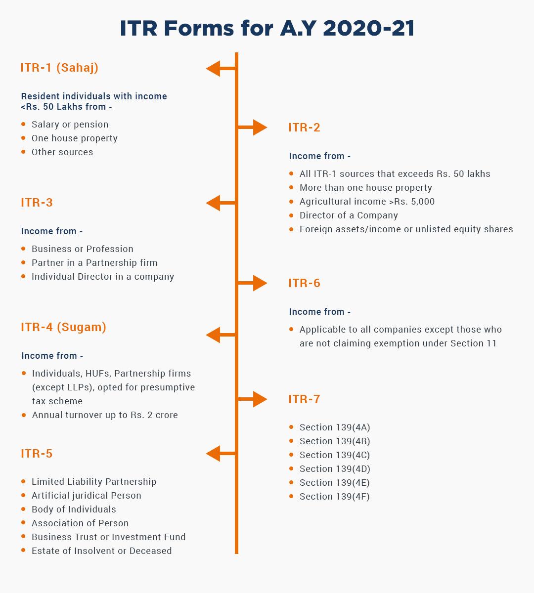 ITR InfoGraphic