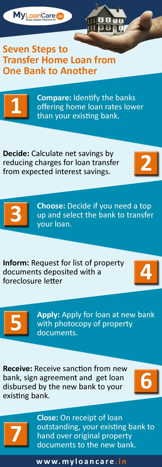 Home Loan Balance Transfer Process