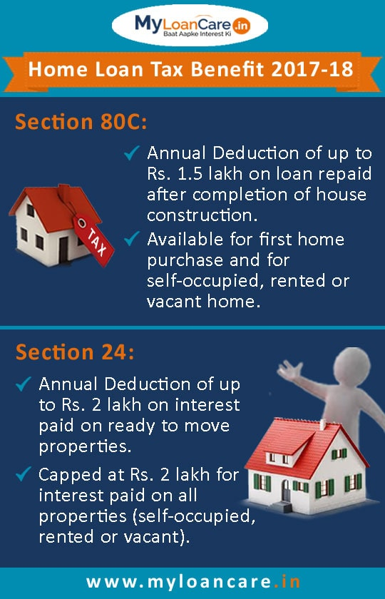 Tax Benefit on Home Loan 2019 - 2020