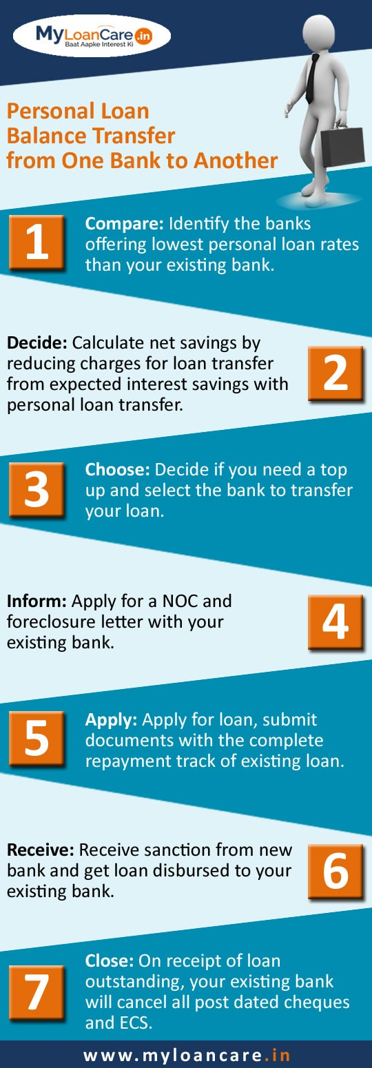 Personal Loan Balance Transfer Process